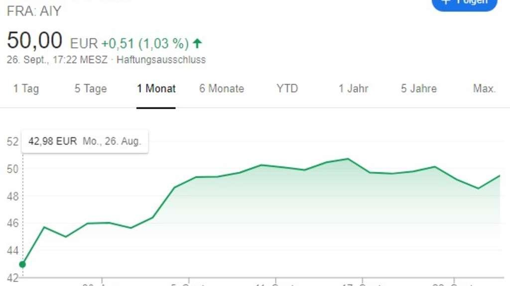 Aktienkurs Blizzard