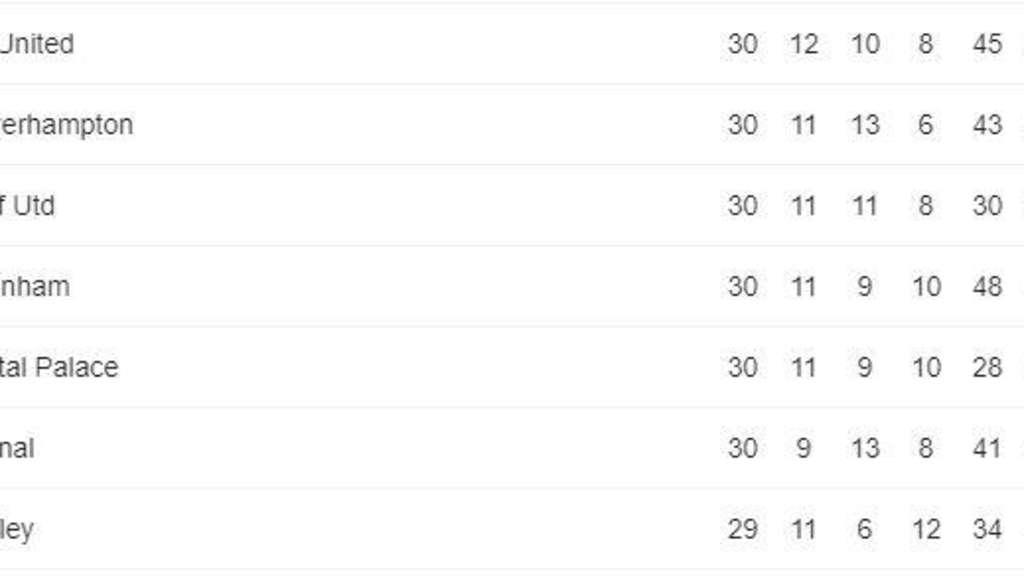 Premier League Schauen